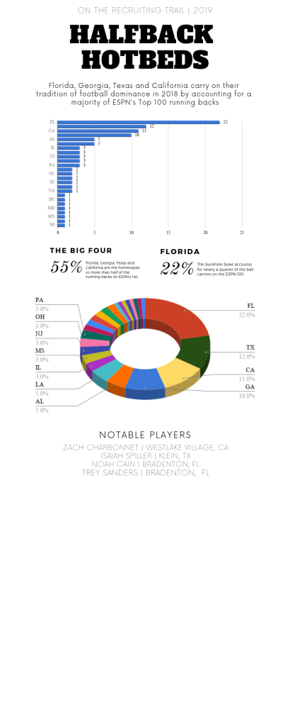 college football recruiting infographic