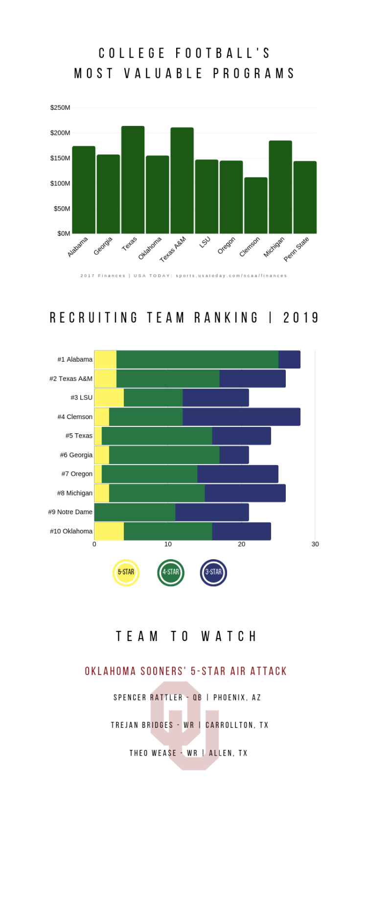 college football revenue-and-recruiting-1