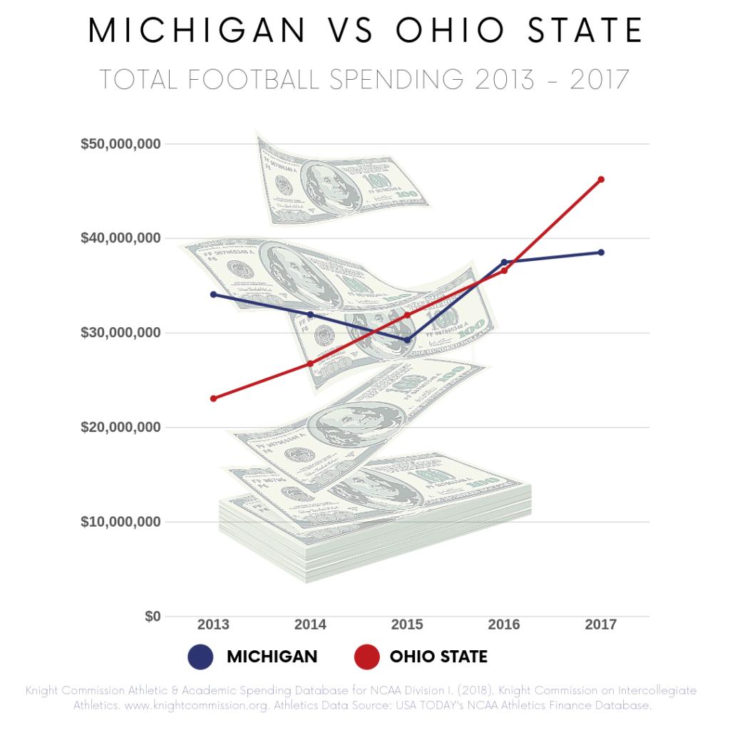 Ohio State vs Michigan Rivalry comparison