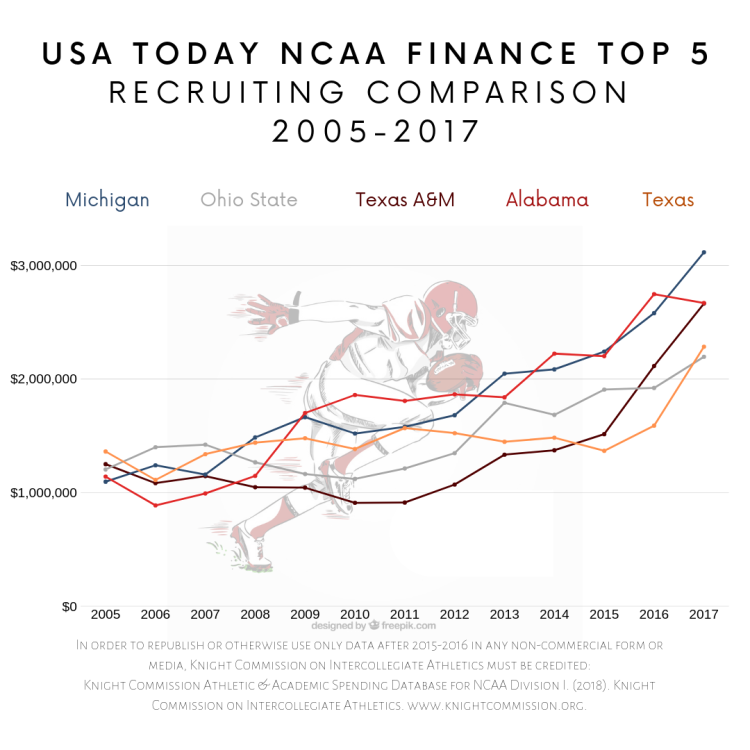 In order to republish or otherwise use data prior to 2016-2017 in any non-commercial form or media, USA TODAY and Knight Commission on Intercollegiate Athletics must be credited:  Knight Commission Athletic & Academic Spending Database for NCAA Division I. (2018). Knight Commission on Intercollegiate Athletics. www.knightcommission.org. Athletics Data Source: USA TODAY's NCAA Athletics Finance Database.  In order to republish or otherwise use only data after 2015-2016 in any non-commercial form or media, Knight Commission on Intercollegiate Athletics must be credited:  Knight Commission Athletic & Academic Spending Database for NCAA Division I. (2018). Knight Commission on Intercollegiate Athletics. www.knightcommission.org.